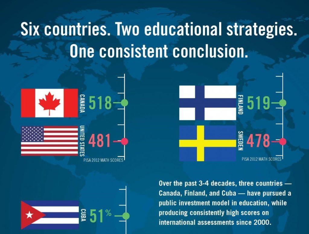 Afbeeldingsresultaat voor global education reform finland